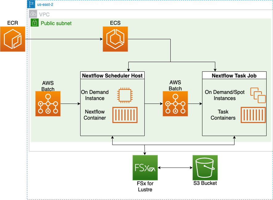 Architecture B: Workflow infrastructure using FSx for Lustre storage, deployed with Nextflow Tower