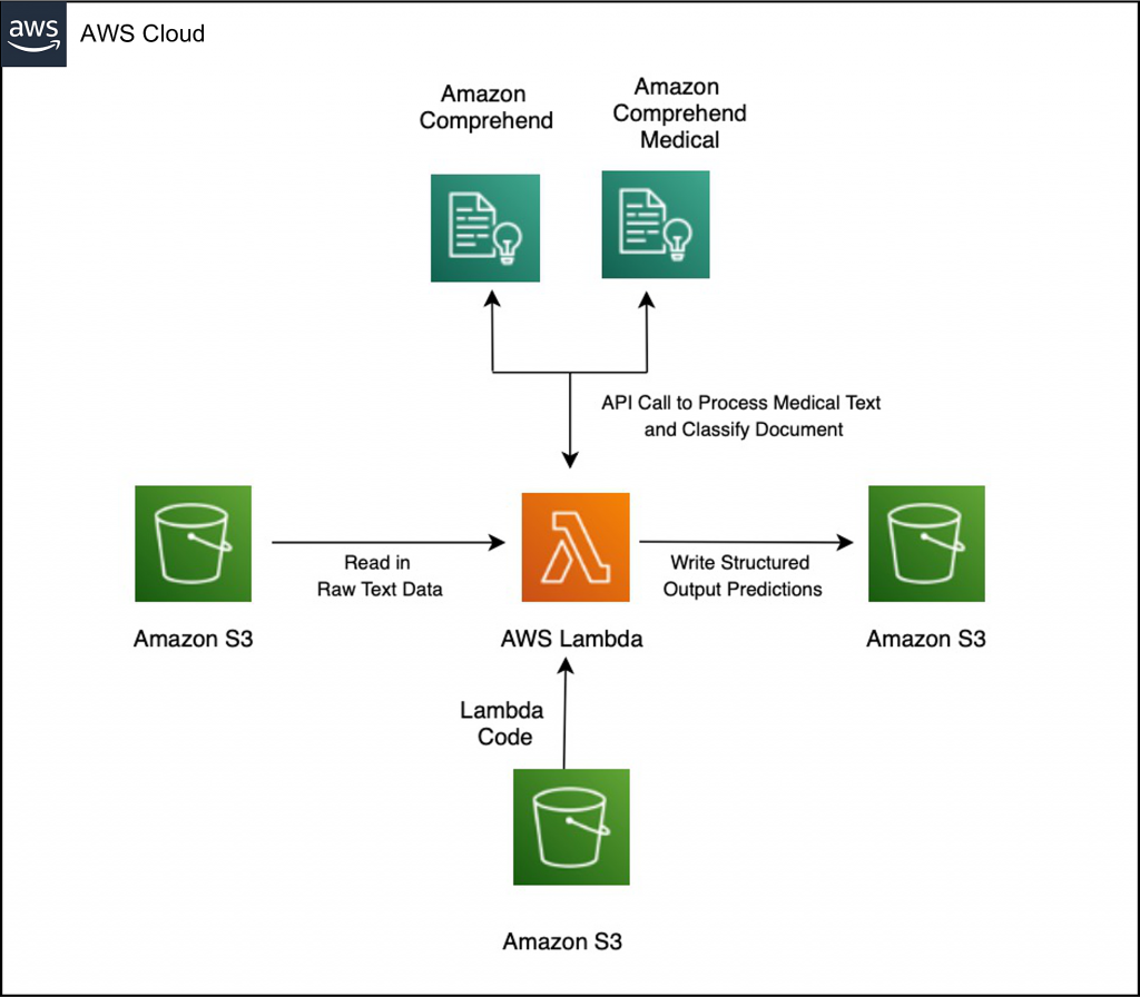 Solution architecture diagram showing how to integrate custom code and Amazon Comprehend model to enrich Amazon Comprehend Medical output