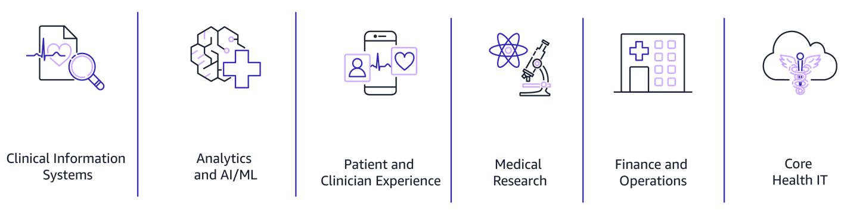 Healthcare solution areas diagram