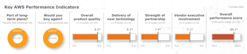 KLAS: Key AWS Performance Indicators