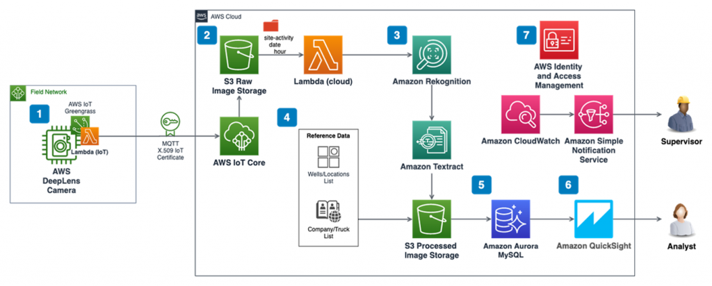 Example architecture using AWS services