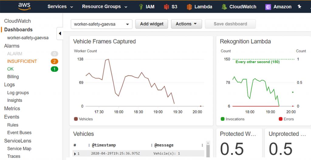 Example of Amazon CloudWatch dashboard
