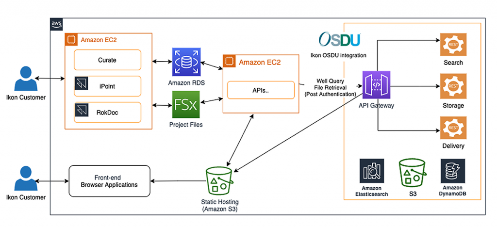 Reference Architecture: Curate Integration with OSDU