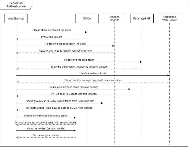Figure 3: End to end user authentication flow