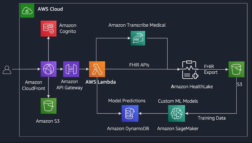 Figure 4: Health Data Insights demo architecture solution diagram