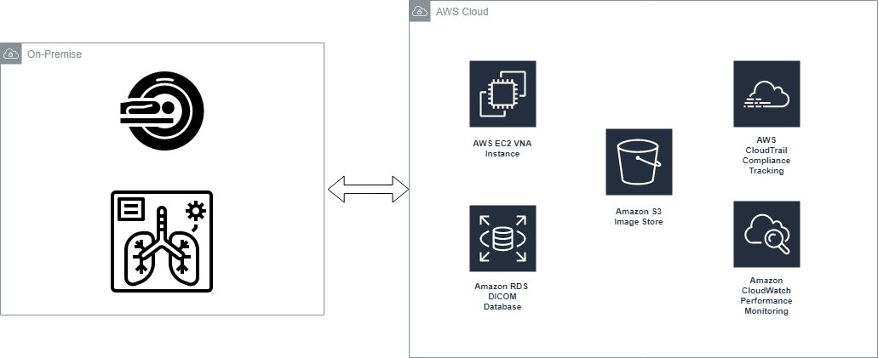 Seamlessly and securely integrate on-premise medical image workflows into AWS