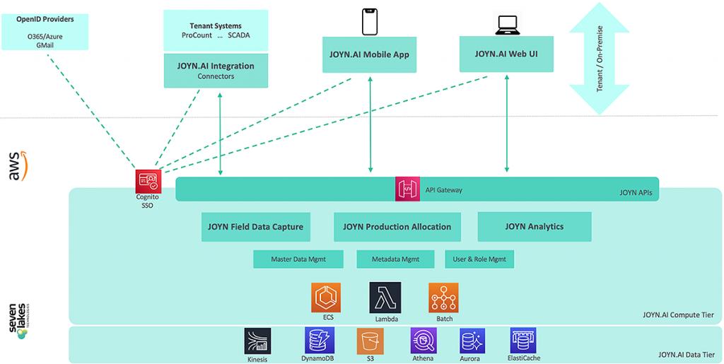 How JOYN.AI leverages the AWS building blocks