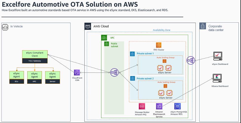 Excelfore Automotive OTA Solution on AWS