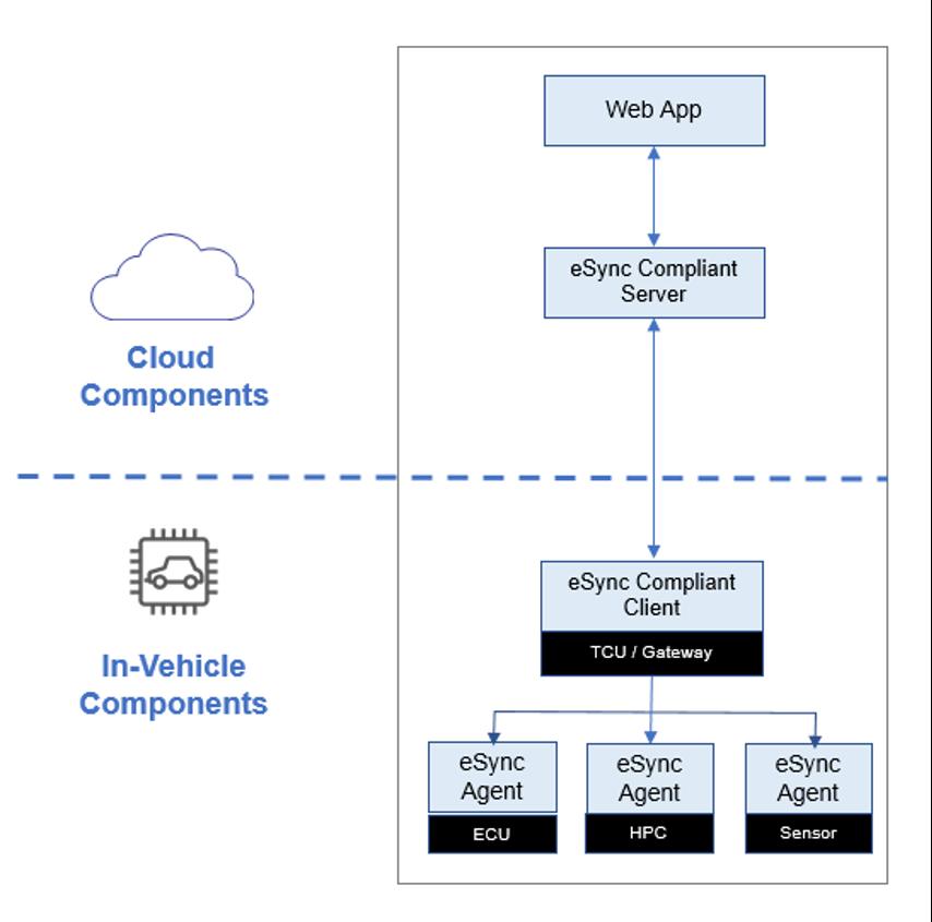eSync high level architecture