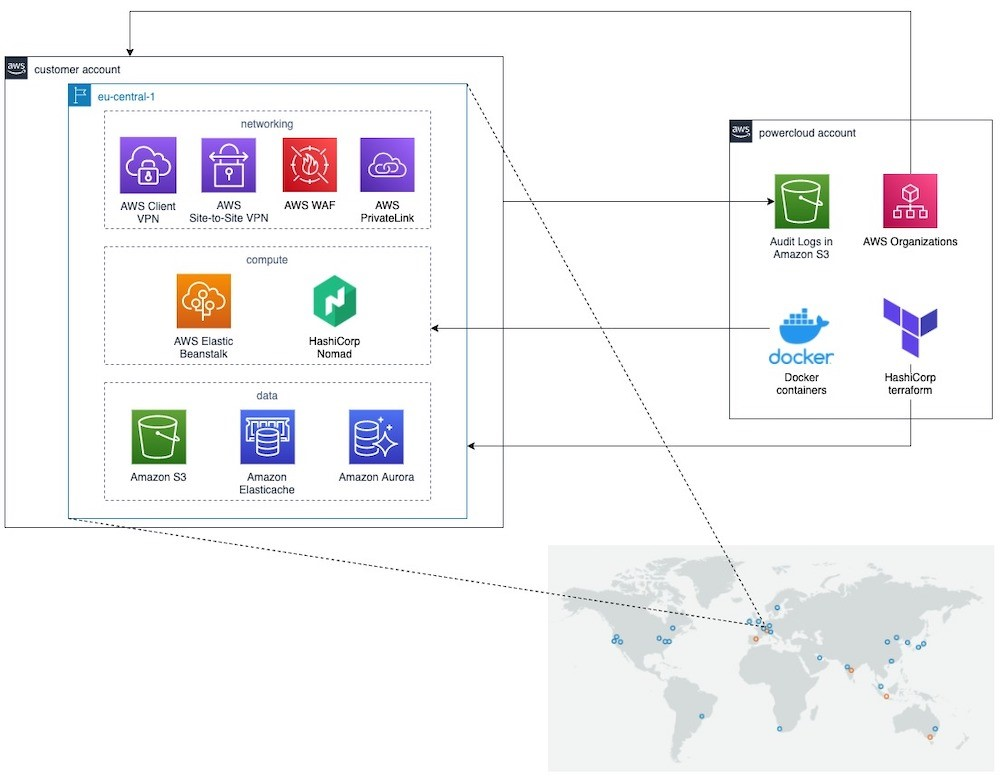 powercloud reference architecture