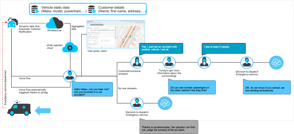 emergency call amazon connect flow