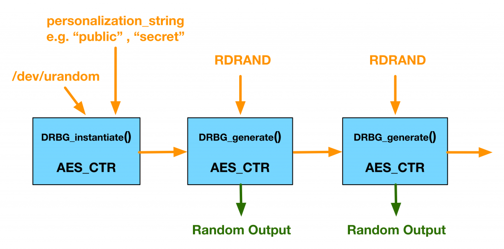Better Random Number Generation for OpenSSL, libc, and Linux
