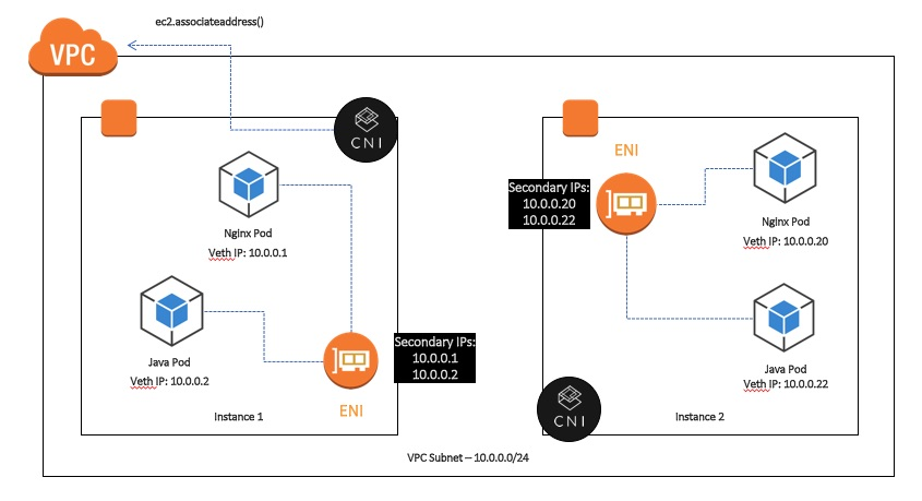 Exploring the Networking Foundation for EKS: amazon-vpc-cni