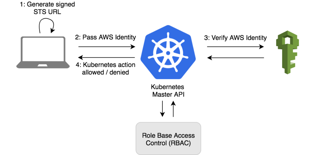 Deploying the Heptio Authenticator to kops