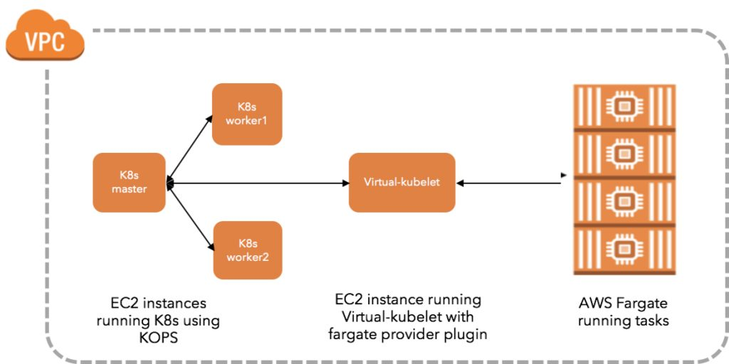 Running AWS Fargate with virtual-kubelet | AWS Open Source Blog