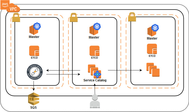 Provision AWS Services Through Kubernetes Using the AWS Service