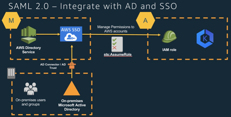 SAML 2.0 — 与 AD 和 SSO 集成 — 示意图