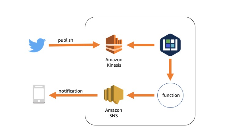 Data Processing Pipeline with Amazon Kinesis Data Streams and Kubeless - diagram