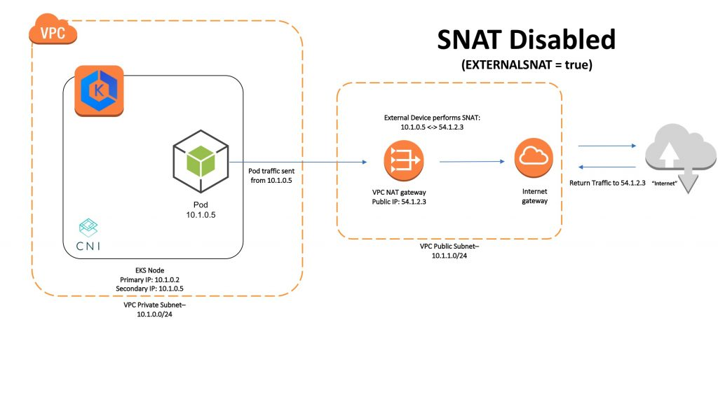 SNAT disabled diagram