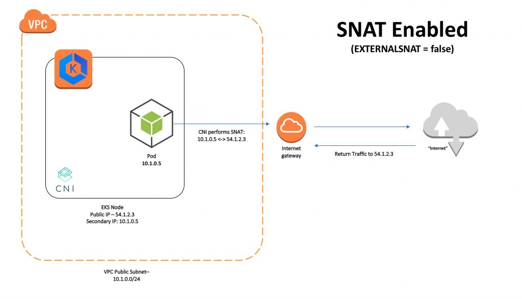 SNAT enabled diagram