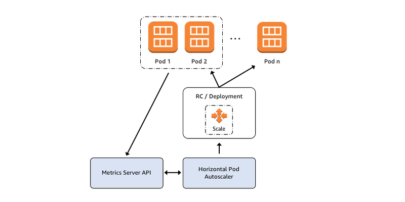 Horizontal Pod Autoscaling for Amazon EKS