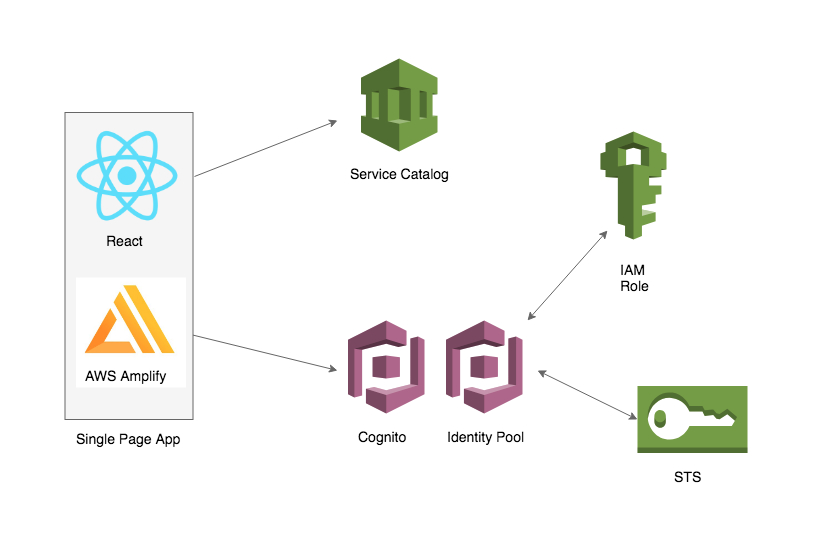 Building a React Frontend for Service Catalog with AWS Amplify | AWS