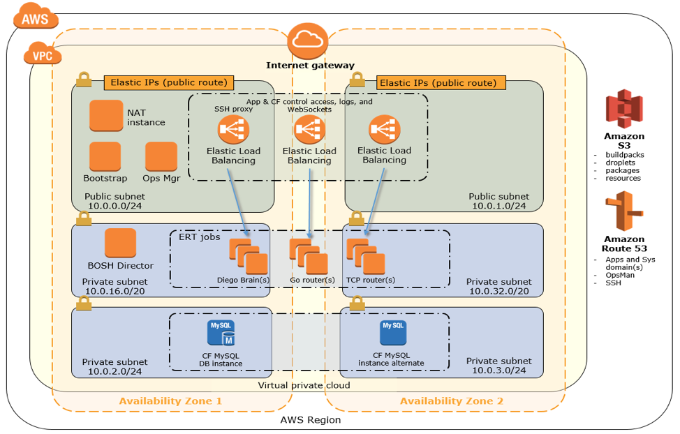 Provision AWS Services Through Pivotal Cloud Foundry Using