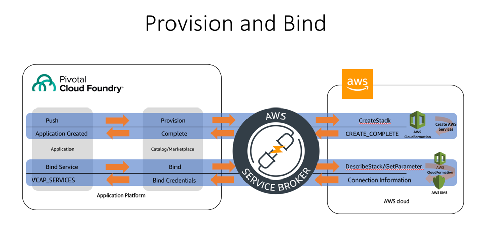 provision and bind via AWS Service Broker