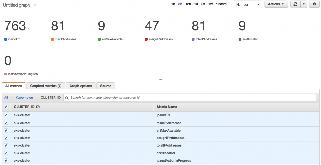 Configuring CloudWatch for EKS Worker Metrics