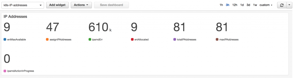 Creating a CloudWatch Dashboard