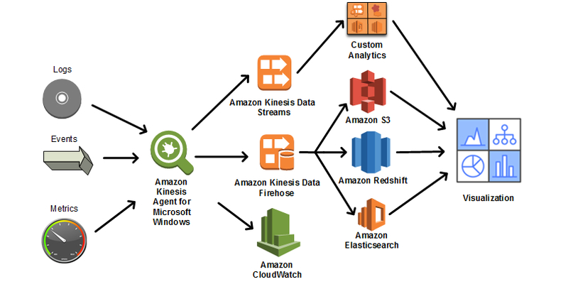 Amazon Kinesis Agent for Microsoft Windows data pipeline