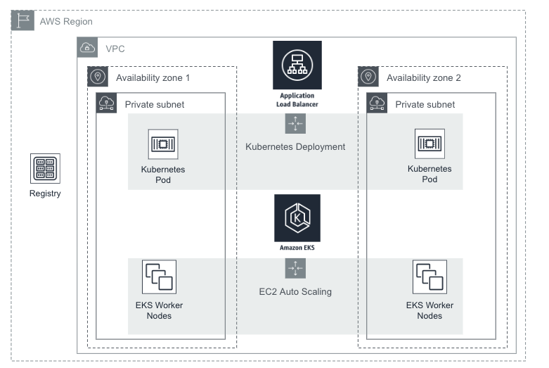 mu on AWS architecture