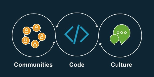 communities code culture image.