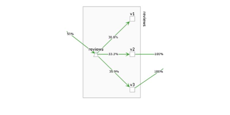 Kiali graph.