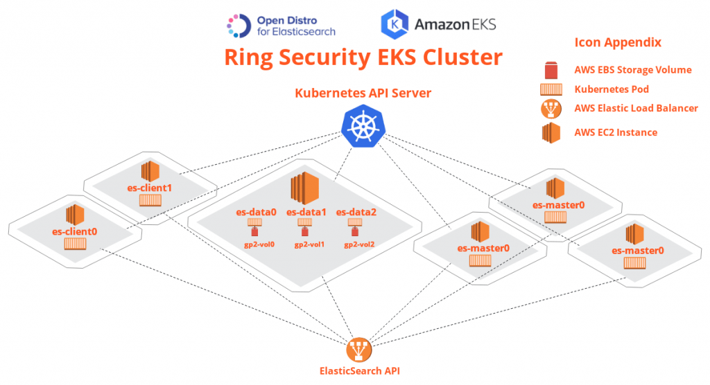 architecture for a Ring Security EKS cluster.