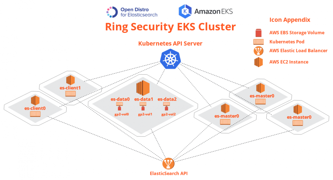 Running Open Distro for Elasticsearch on Kubernetes | AWS