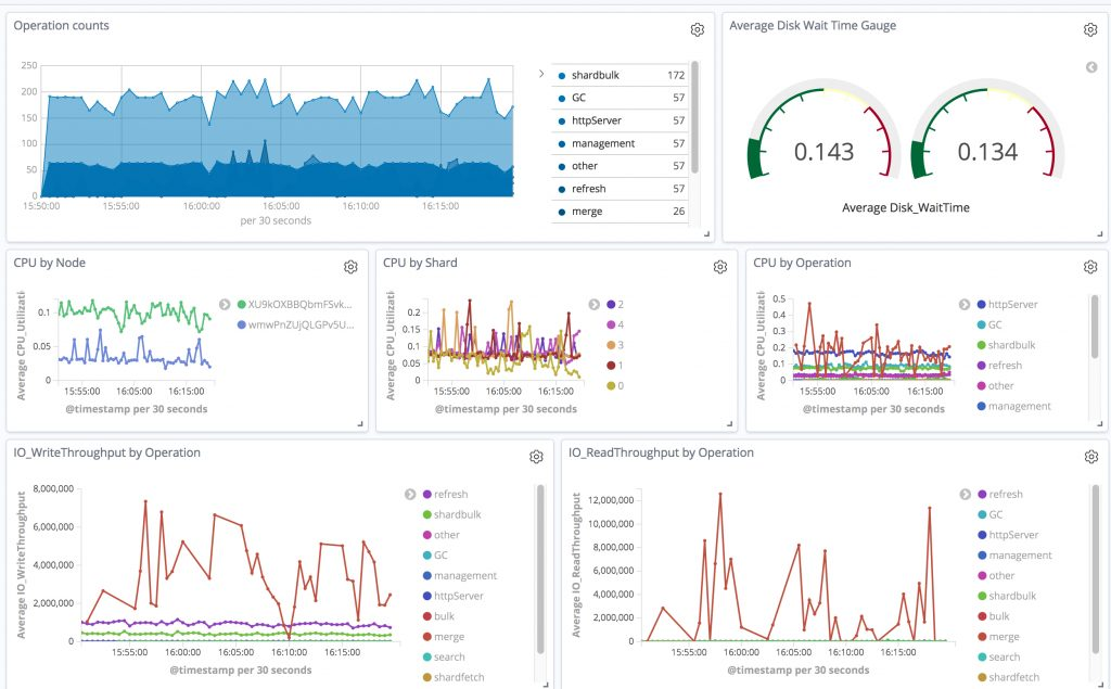 A Kibana dashboard with metrics gathered by Open Distro for Elasticsearch's Performance Analyzer plugin