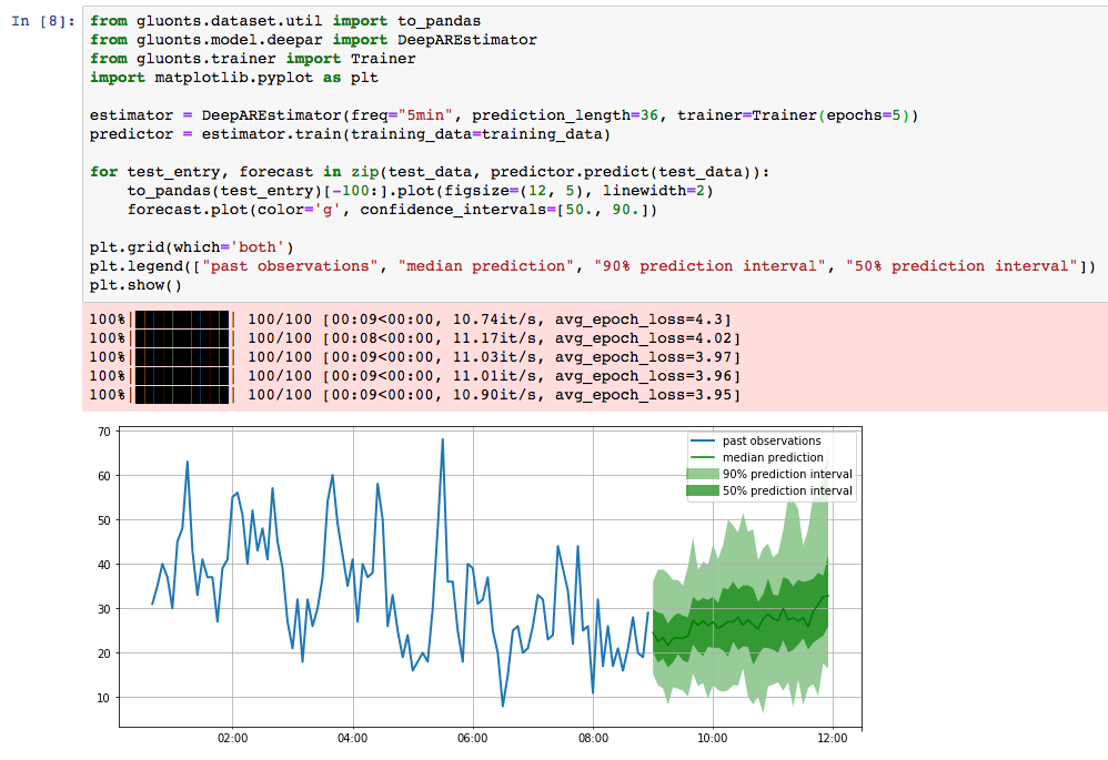 Announcing Gluon Time Series, an Open-Source Time Series Modeling