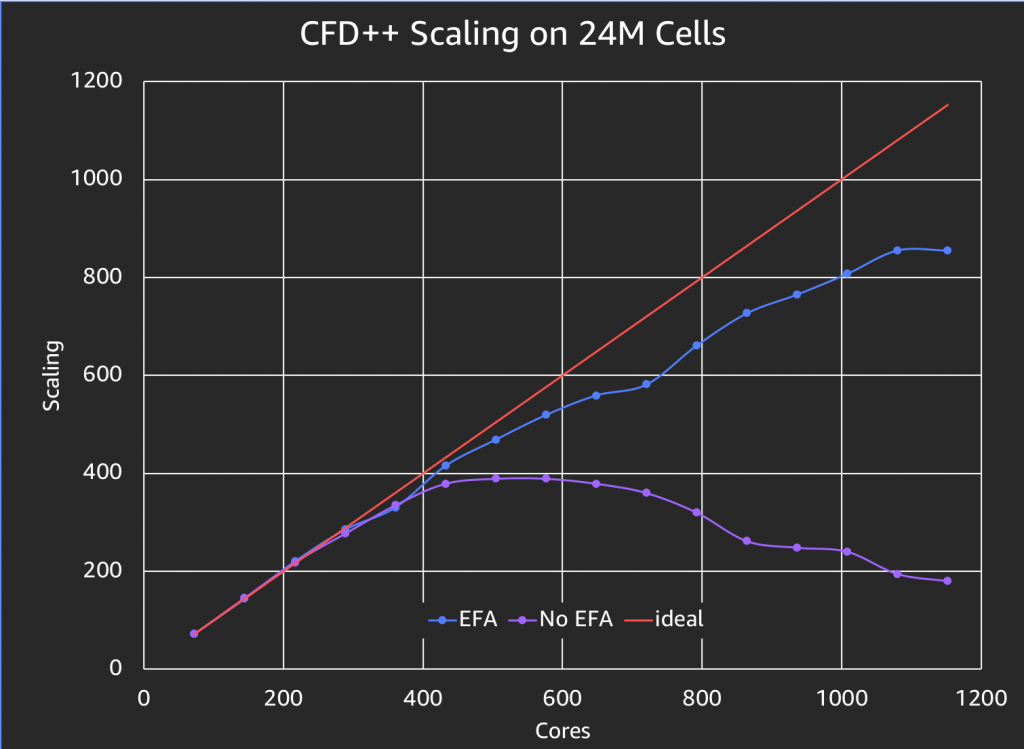 scaling curves, with and without EFA.