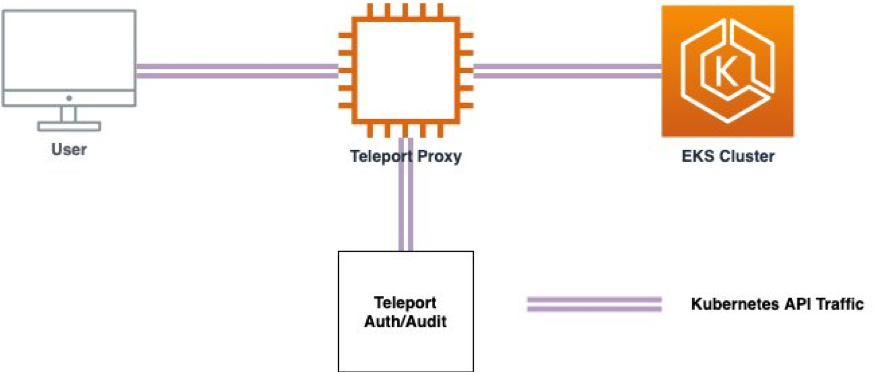 diagram: configure Gravitational's (https://gravitational.com/) Teleport (https://gravitational.com/teleport/) as an authentication proxy for Amazon Elastic Kubernetes Service (Amazon EKS (https://aws.amazon.com/eks/)) using GitHub as the identity provider for authenticating users.
