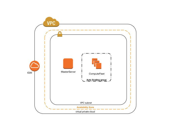 Best Practices for Running Ansys Fluent Using AWS ParallelCluster