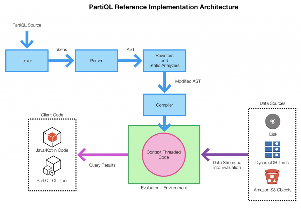 PartiQL reference implementation architecture.