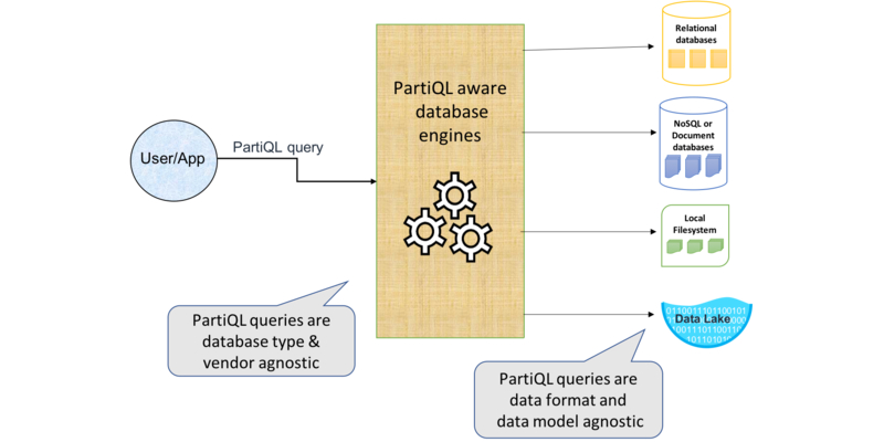 Diagram showing where PartiQL fits with other data sources.