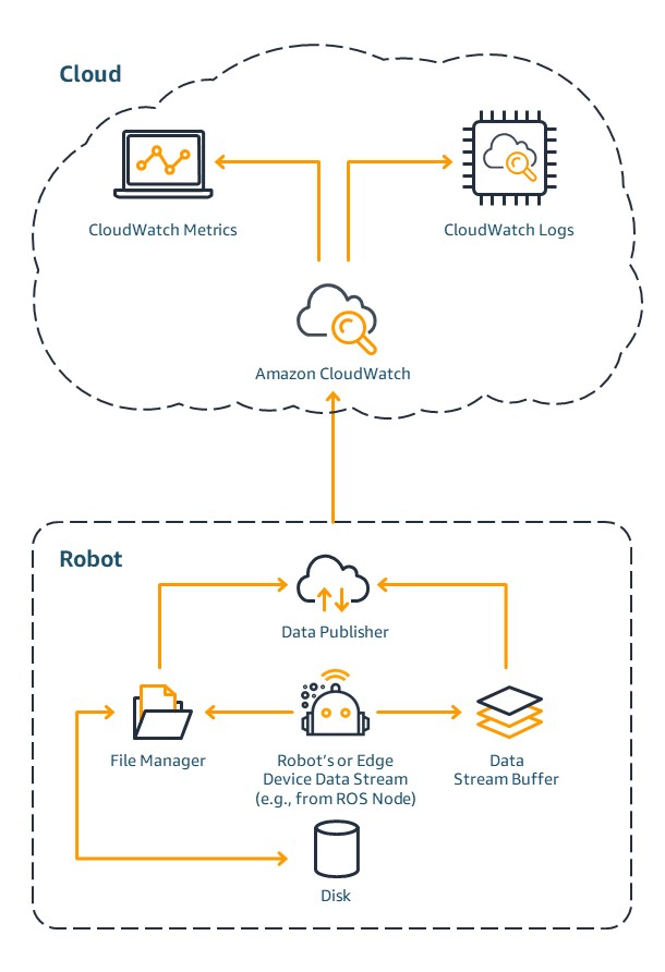 Data flow: robot or edge device to Amazon CloudWatch.