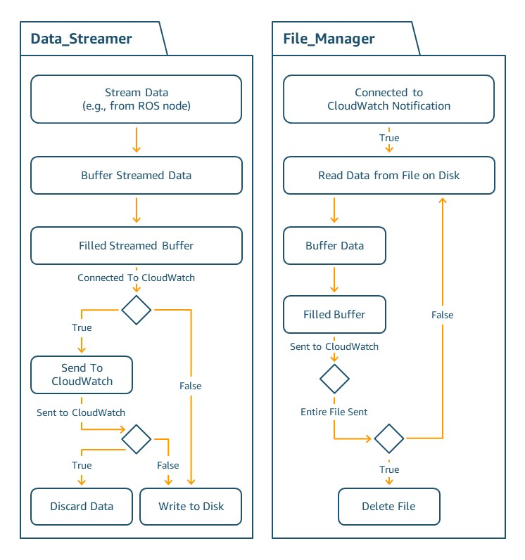 Offline caching data flow to CloudWatch.
