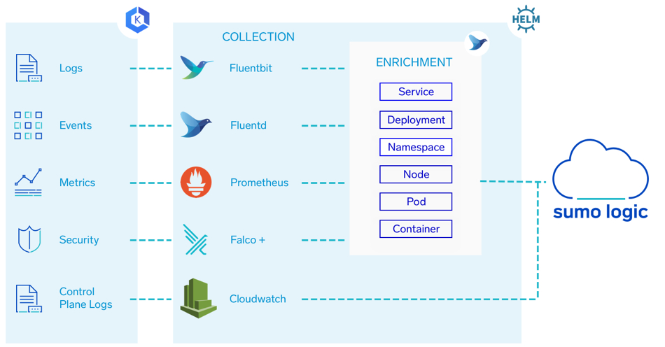 Sumo Logic's integration with EKS clusters using open source. technologies such as Fluentbit, Fluentd, Prometheus, Falco + and Cloudwatch