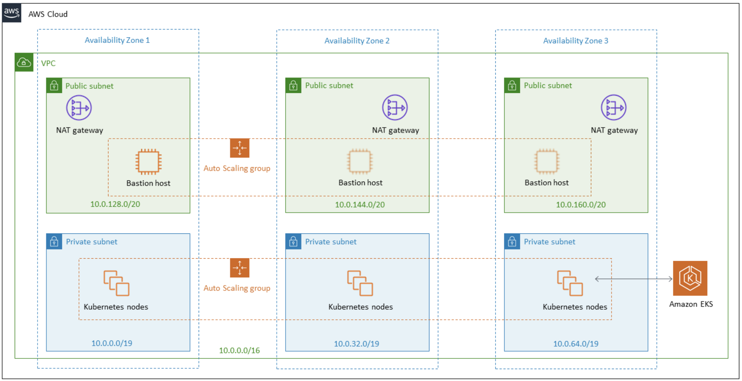 Amazon EKS cluster architecture.