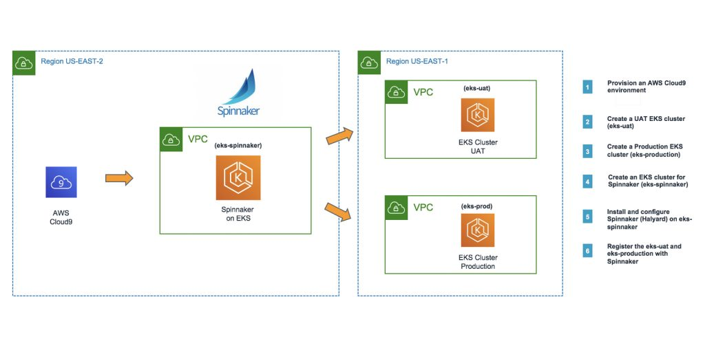 architecture for continuous delivery with Spinnaker on Amazon EKS.