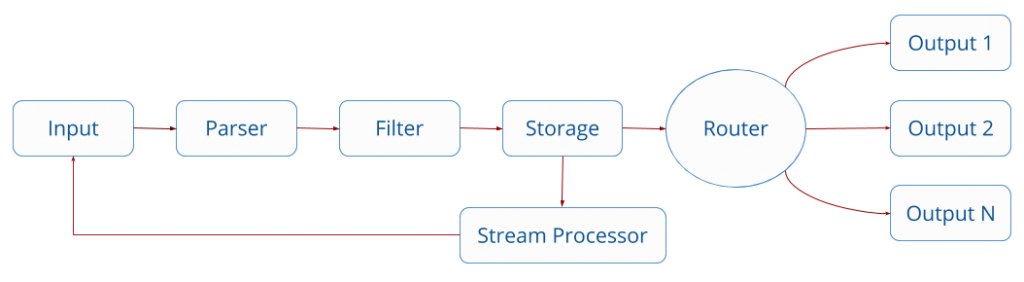 The Fluent Bit internal log processing pipeline. Log inputs come first, then the parser stage, filter stage, and buffer stage. Finally, logs are routed to the log outputs. The stream processor can fork off logs right before they reach the outputs and send the results of queries back to the input stage.