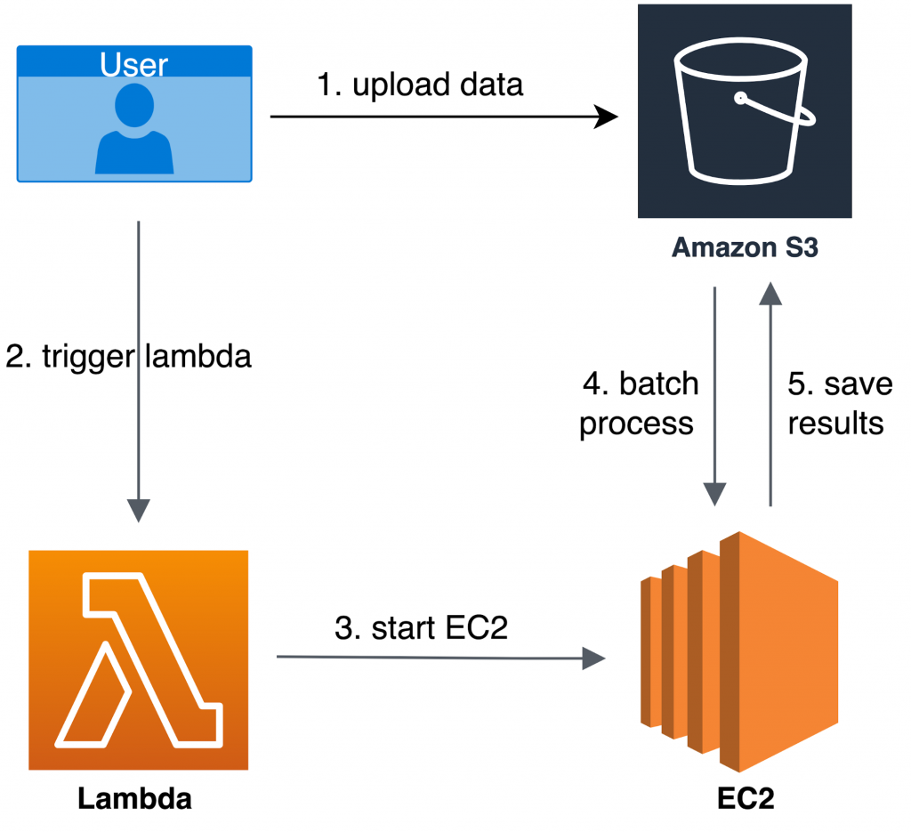 User uploads data in BIDS format to S3 and starts the Lambda function → Lambda parses the uploaded data and launches a cluster of EC2 instances → EC2 instances run fMRIprep which preprocesses the data → preprocessed data are saved to S3.